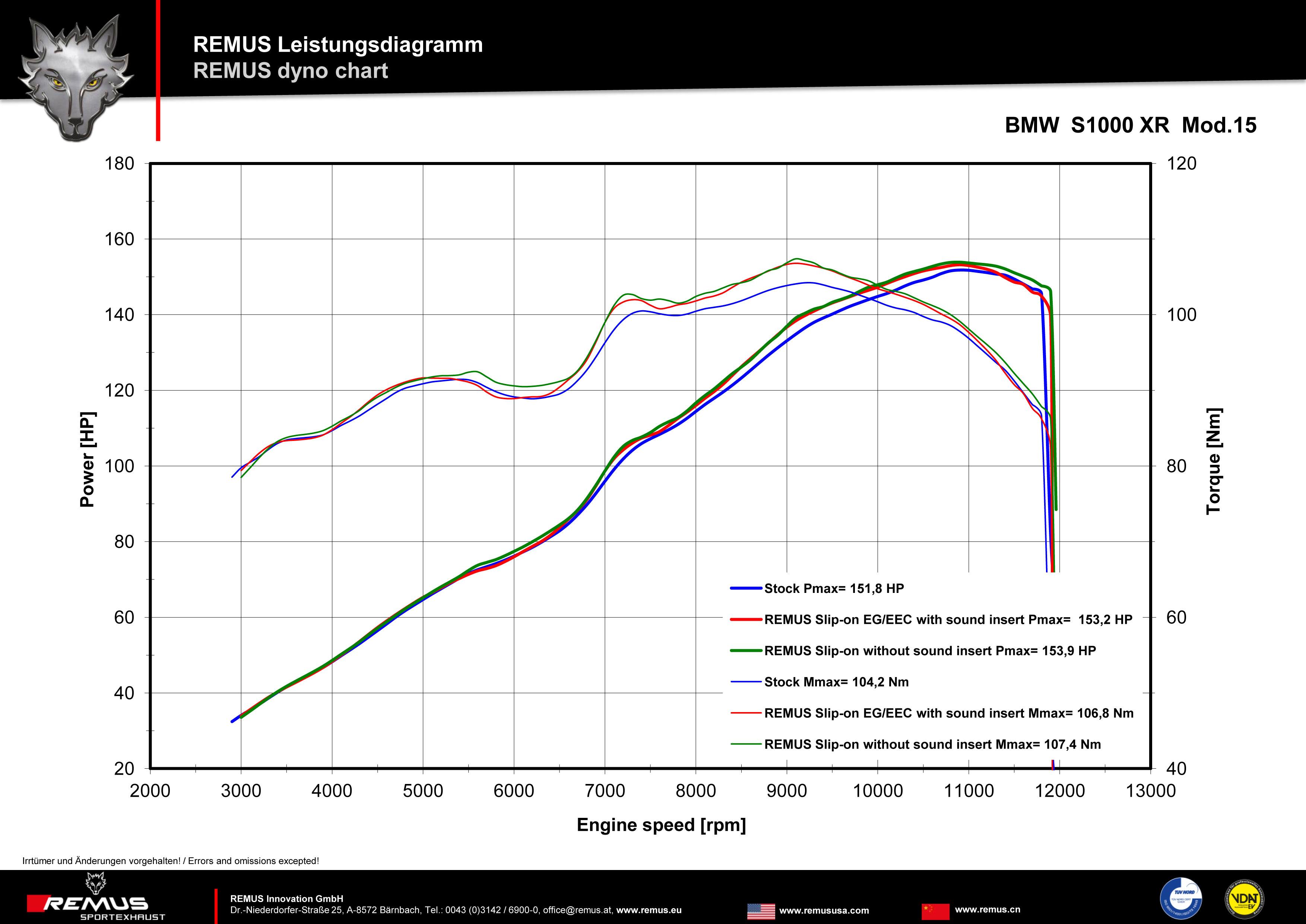 Les échappements Cobra S1000XR sont arrivés chez Arkam ! LD_BMW_S1000_XR_Mod15_Slip_on