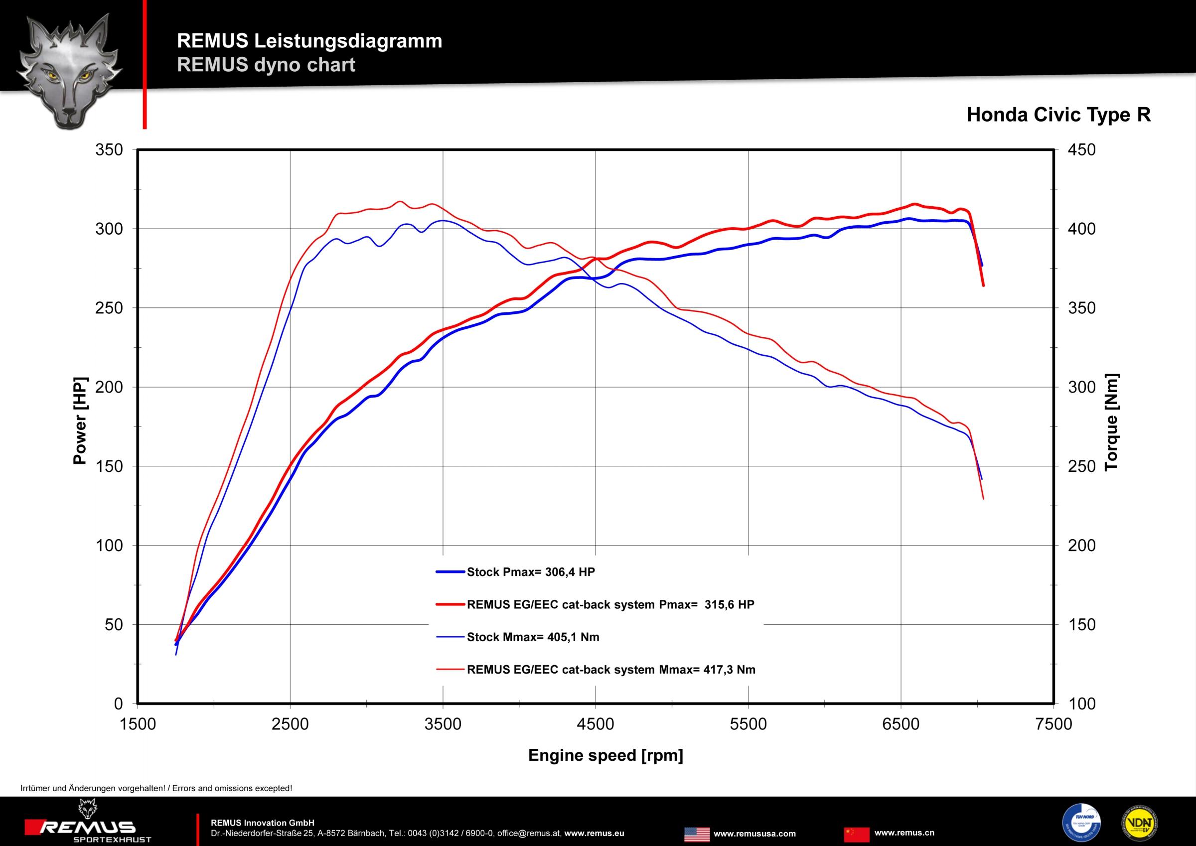 Ungewöhnlich Honda Kabelbaum Diagramm Ideen - Elektrische Schaltplan ...